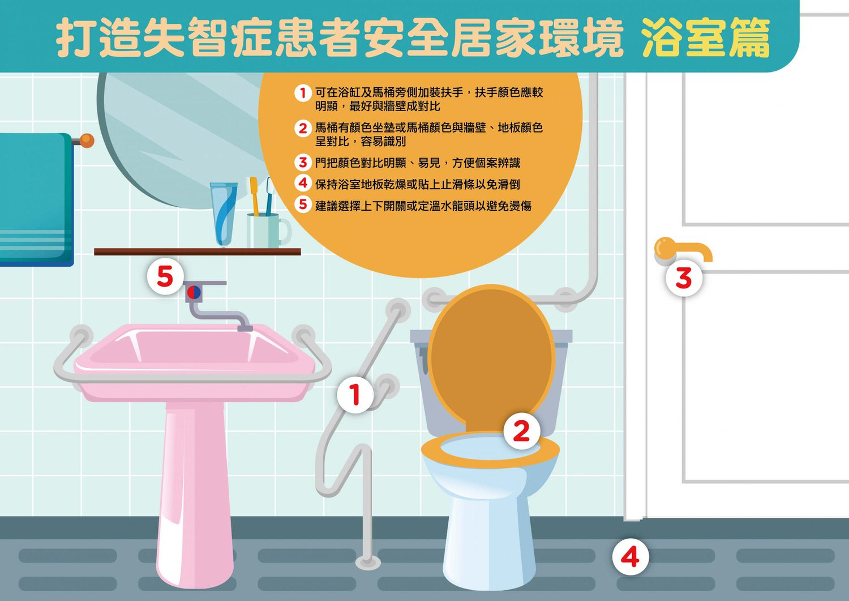失智友善安全浴廁