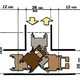 輪椅迴轉半徑